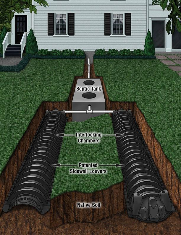 Chamber systems septic drainfields septic services for Design septic system